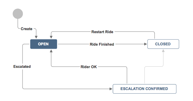 jira_motorcycle_ride_workflow