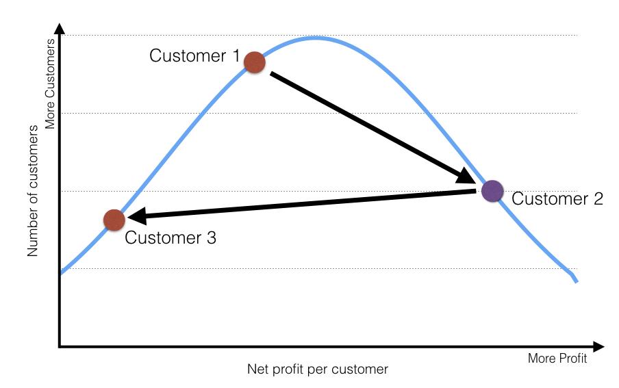 agile_customer2